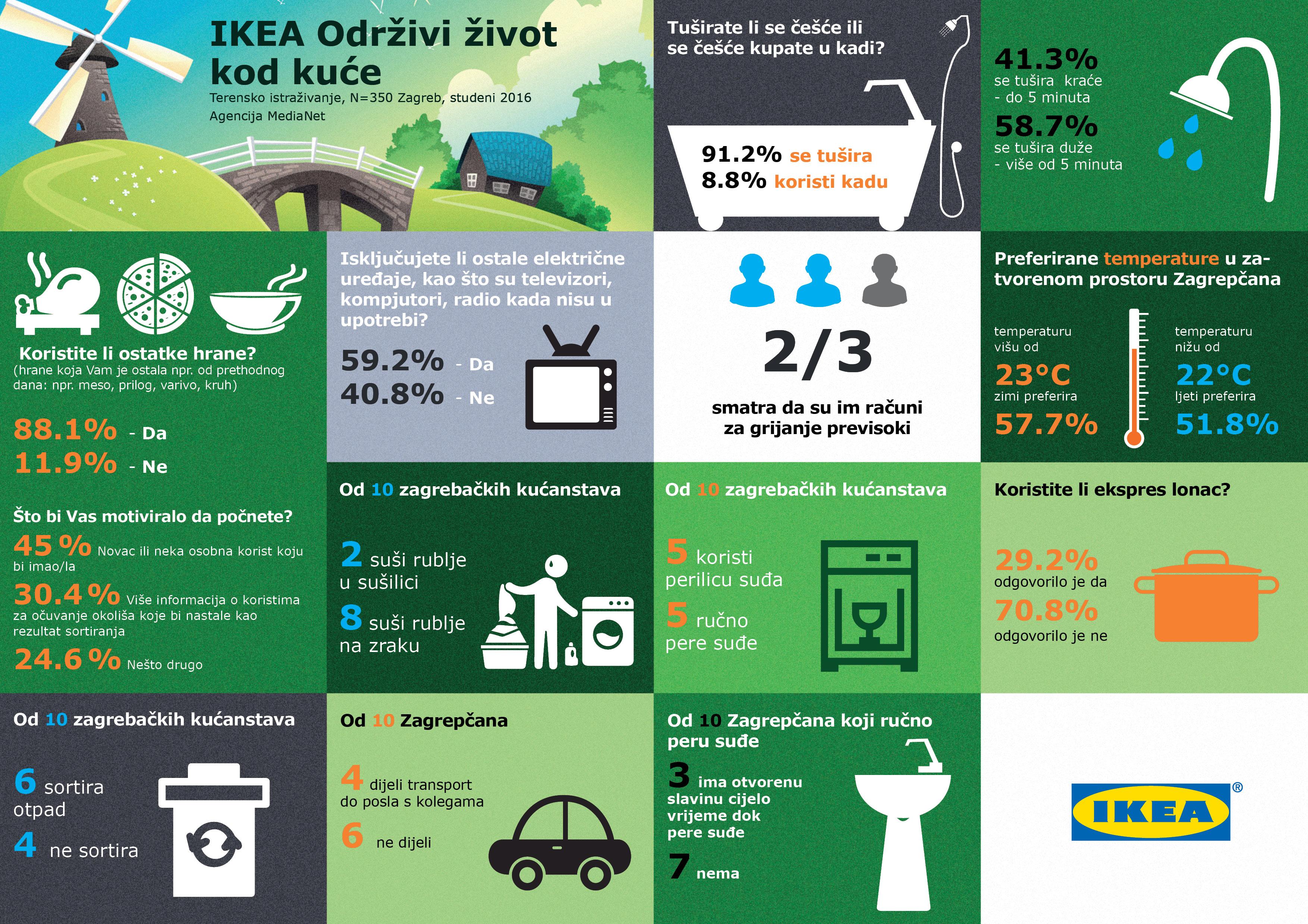 Infografika_Održivost