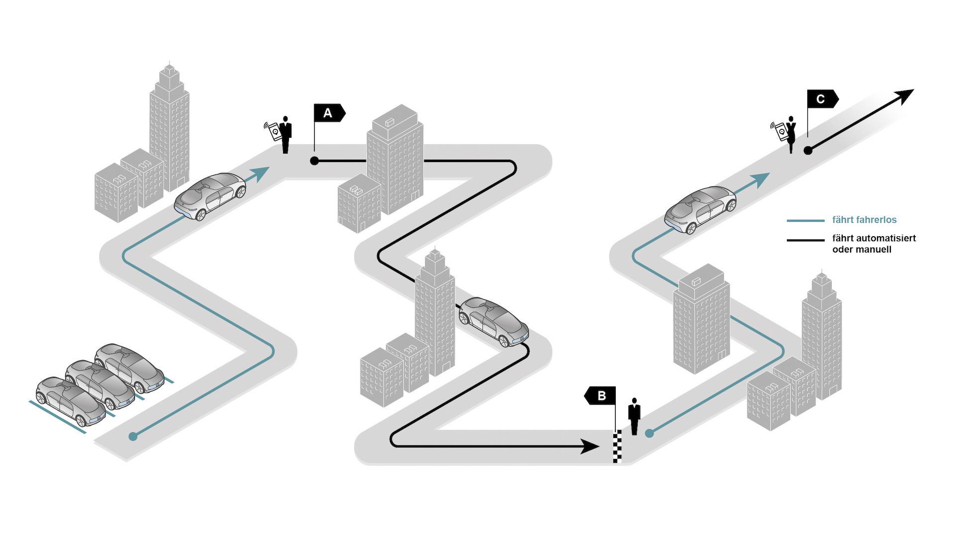 Urbane Mobilität der Zukunft: Robotertaxis als Option für den Individualverkehr ;  Future of urban mobility: Automated taxis as an individual transport option;
