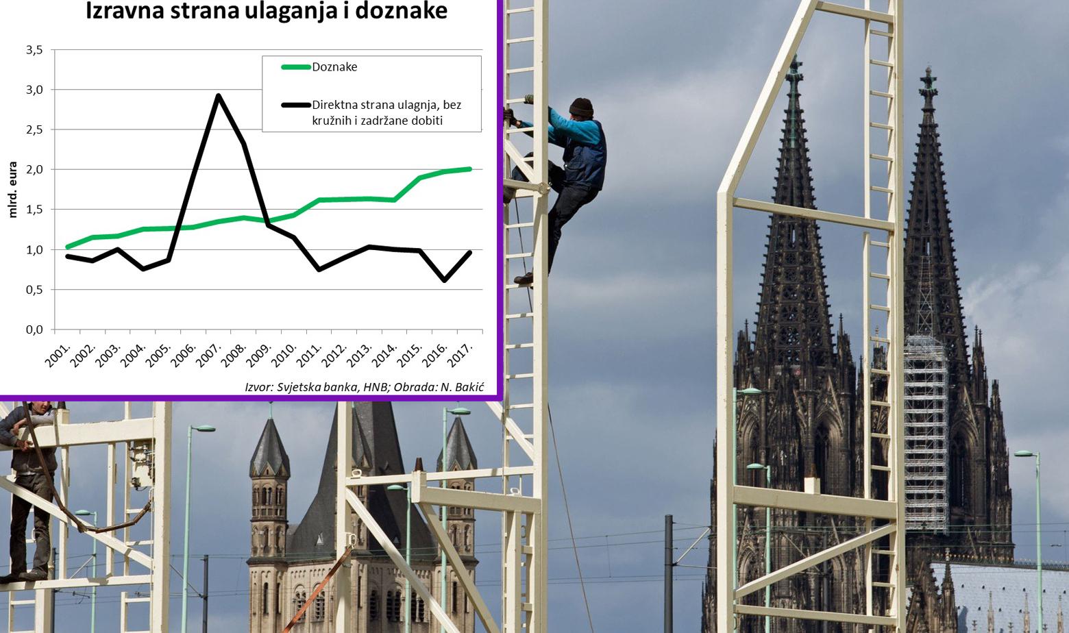 Ilustracija radnika u Njemačkoj i graf s doznakama iz inozemstva i investicijama