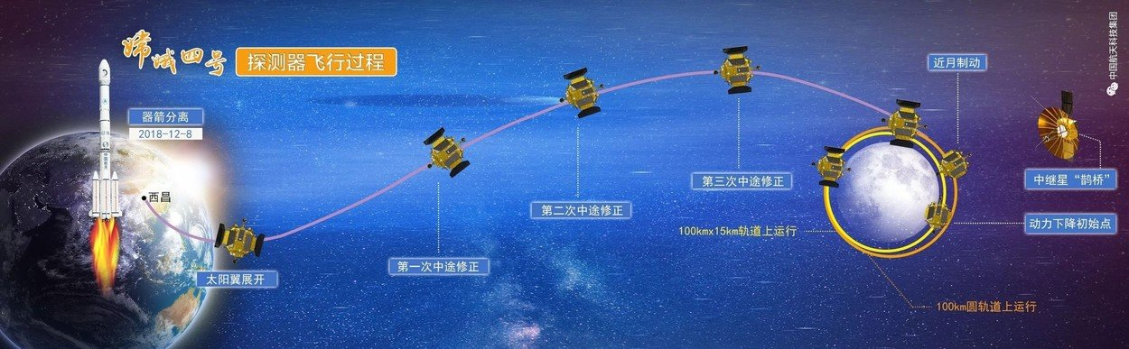 January 2, 2019 - China - Artist Concept of probe route. China says it has successfully landed a robotic spacecraft on the far side of the Moon, the first ever such attempt and landing. At 10:26 Beijing time (02:26 GMT), the unmanned Chang'e-4 probe touched down in the South Pole-Aitken Basin, state media said. It is carrying instruments to analyse the unexplored region's geology, as well to conduct biological experiments. Artist Rendering., Image: 405097519, License: Rights-managed, Restrictions: , Model Release: no, Credit line: Profimedia, Zuma Press - News