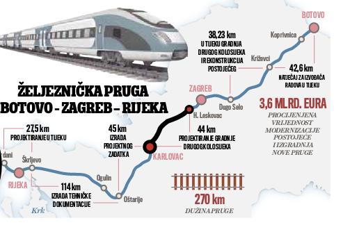 Novac Za 44 Kilometra Zeljeznicke Pruge Zagreb Rijeka Odobreno 311 Mil Eura