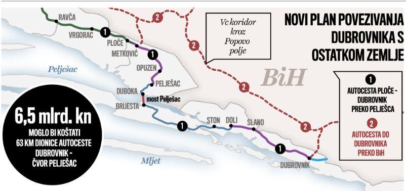 Novac Autocesta Do Dubrovnika Novih 50 Kilometara Od Ploca Preko Peljesca Za 800 Milijuna Eura