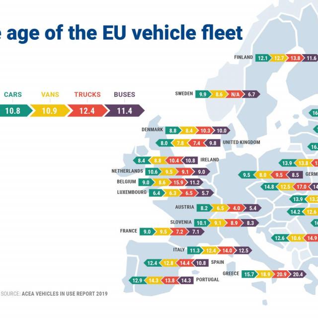 prosječna starost automobila
