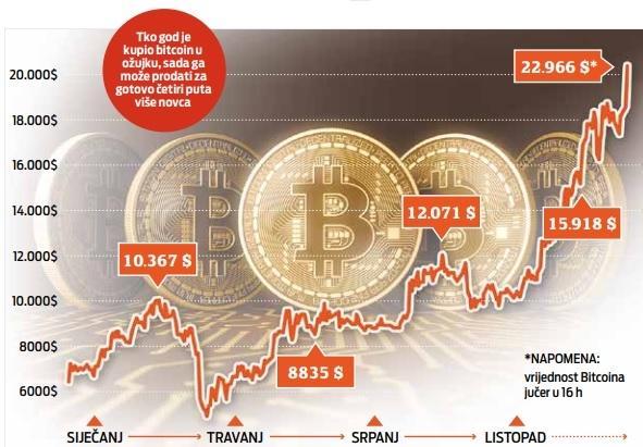 pozivi za trgovanje kriptovalutama zaraditi kriptovalutu 2021