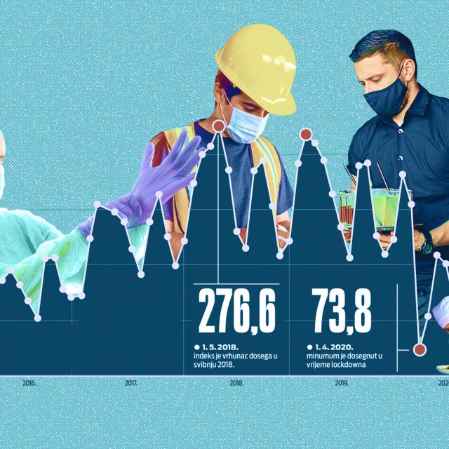 Ilustracija, oporavak tržišta rada