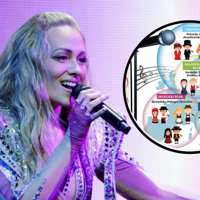 Albina, infografika matematike Eurosonga