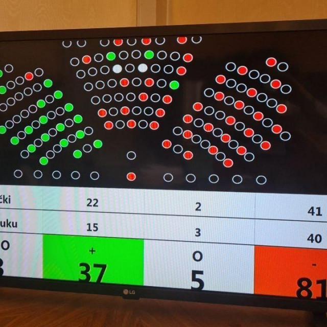 Ishod glasanja u Saboru o prijedlogu Zlate Đurđević za predsjednicu Vrhovnog suda