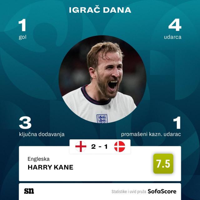 Harry Kane u polufinalu protiv Danske