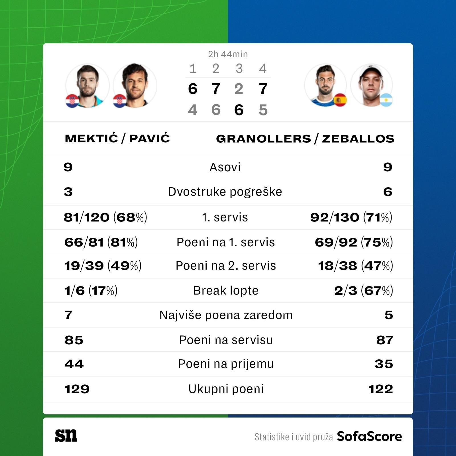Mektić i Pavić osvojili Wimbledon 6968151