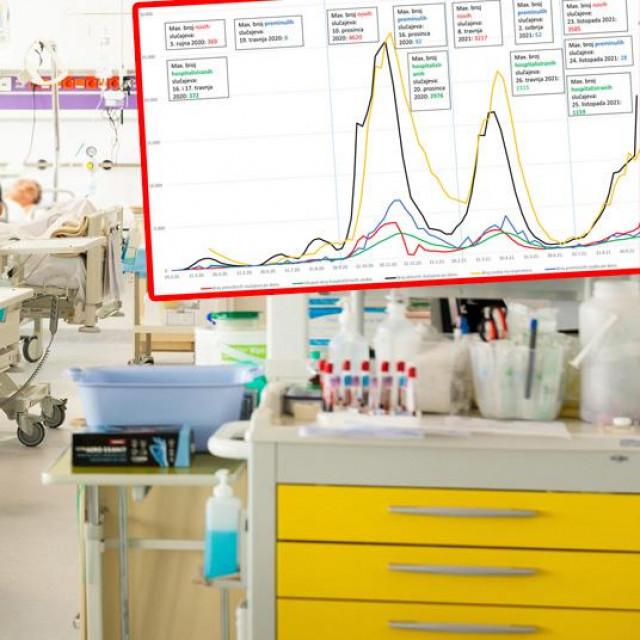 Analiza četiri vala pandemije